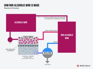 non-alcoholic-wine-reverse-osmosis